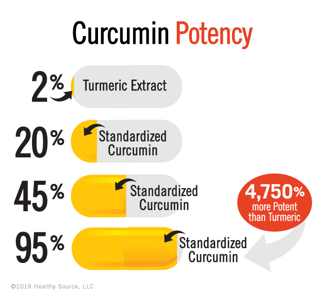 Potency is how MUCH curcumin, measured by percentage, in each capsule. Graphic shows a turmeric extract contains only 2 percent curcumin, a 20 percent capsule is only 20 percent full of curcumin. 45% capsule is only 45 percent full of curcumin and 95 percent capsule is 95 percent full of curcumin.