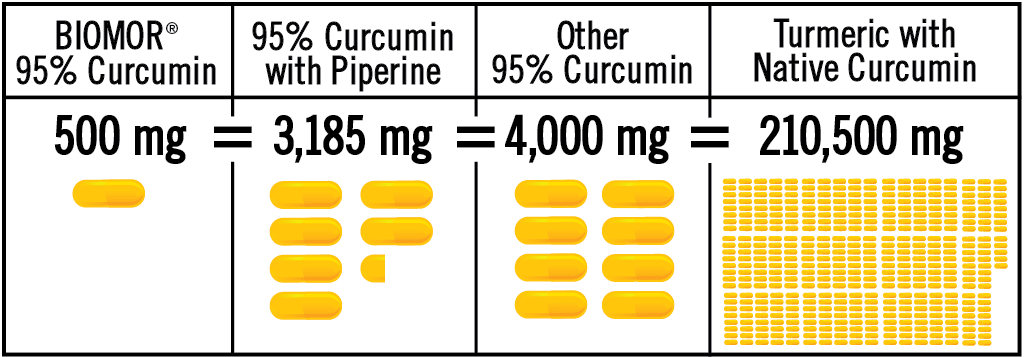 Clinical trials show taking 1 capsule (500 milligrams) of BIOMOR Curcumin is equivalent to 6.4 capsules (3,185 milligrams) of 95%-standardized curcumin with piperine, is equivalent to up to 8 capsules (4,000 milligrams) other 95%-standardized curcumin, or 421 capsules (210,500 milligrams) of turmeric with native curcumin.