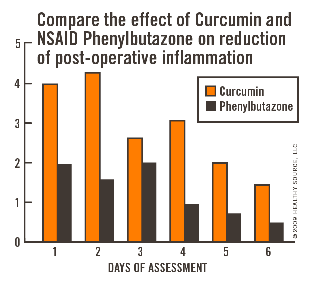 Compare the effect of curcumin and NSAID phenylbutazone on reduction of post-operative inflammation